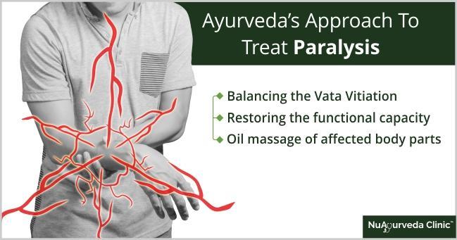 Ayurvedic paralysis treatment